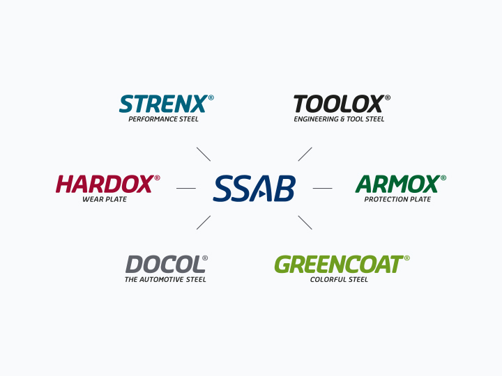 Strenx case positioning SSAB brands
